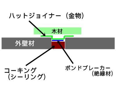 サイディングの構造
